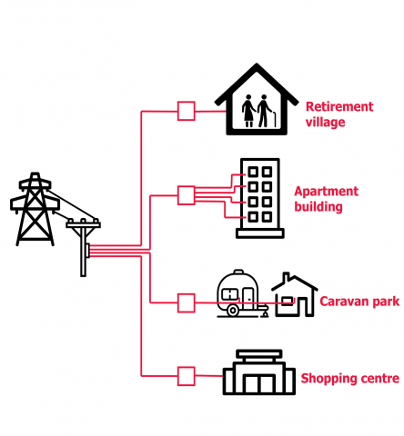 An infograph showing that electricity is distributed differently to retirement villages, apartment buildings, caravan parks and shopping centres.