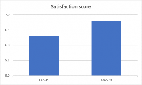 The overall satisfaction score for the three months to February 2019 was 6.3, compared to 6.8 in the three months to March 2020.