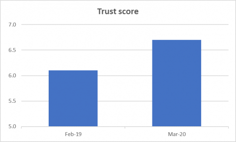 The trust score for the three months to February 2019 was 6.1, compared to 6.7 in the three months to March 2020.